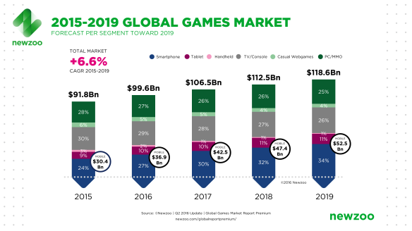 Newzoo_Global_Games_Market_Revenue_Growth_2015-2019-1[1]