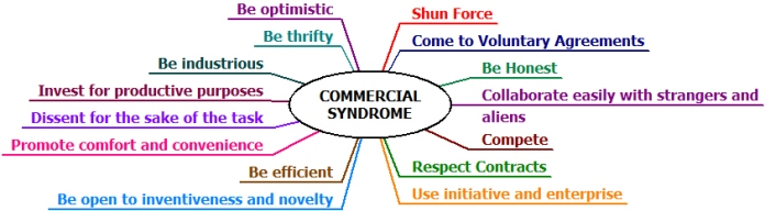 commercial-syndrome