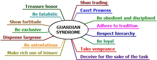 guardian-syndrome